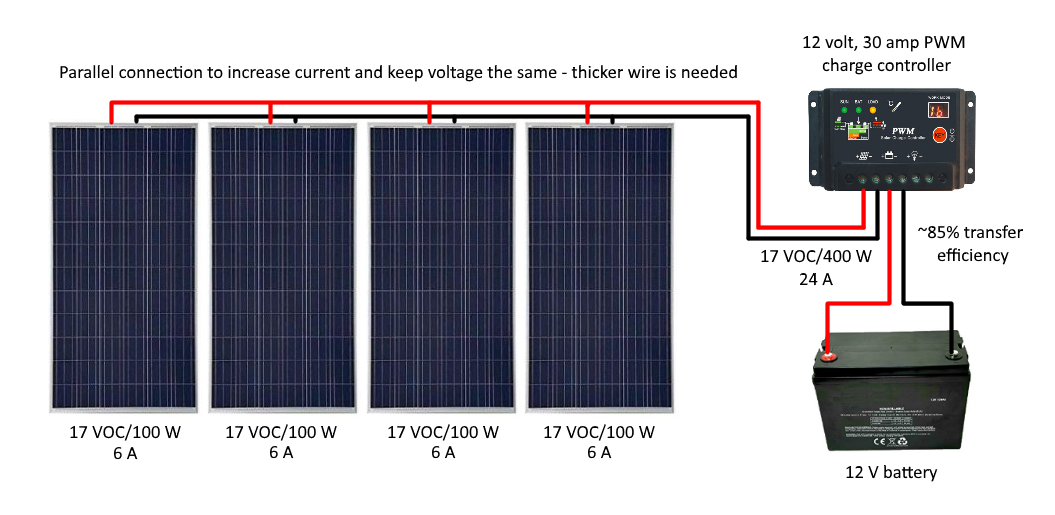 Sizing Your Charge Controller Inverter Renewable Systems Technology